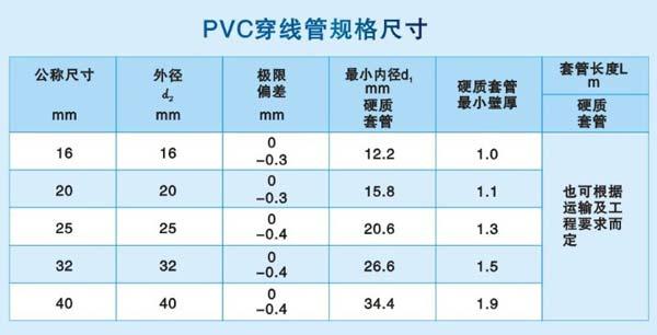 室内电路装修中,pvc电线管常用哪些规格